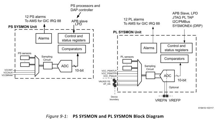 【ZYNQ Ultrascale+ MPSOC FPGA教程】第二十七章System Monitor