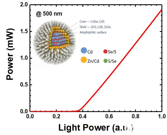 CdSe/ZnS量子点垂直腔半导体激光器光泵浦计算模型