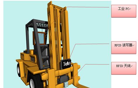 关于高频RFID读卡器在叉车上的应用