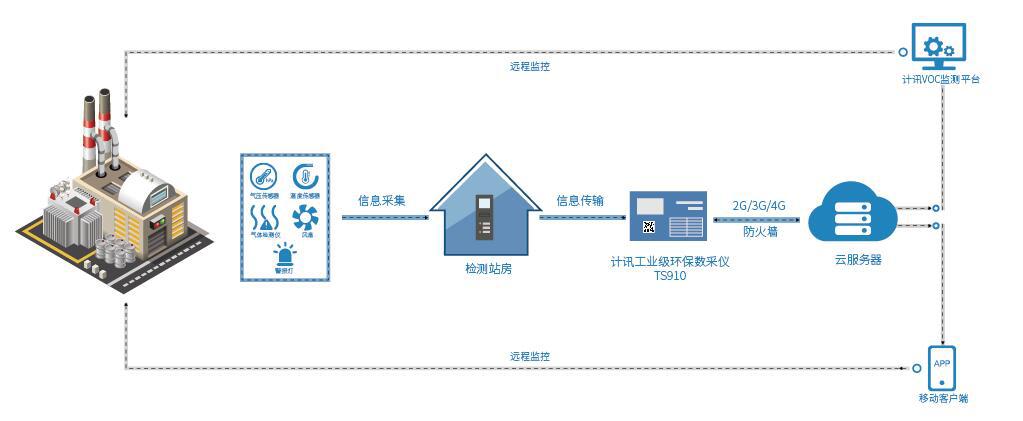 VOC污染源在线监测设备以及自动预警预报系统