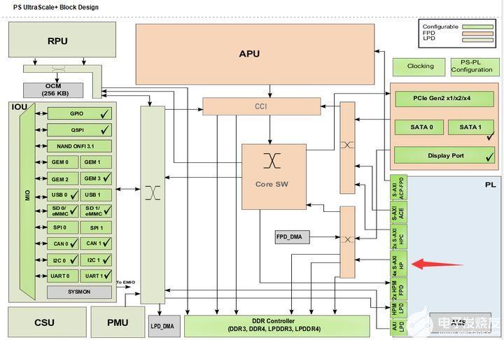 【ZYNQ Ultrascale+ MPSOC FPGA教程】第三十二章PL读写PS端DDR数据