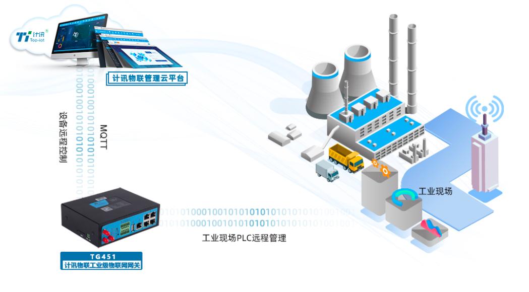 PLC网关的作用是什么,它的功能都有哪些