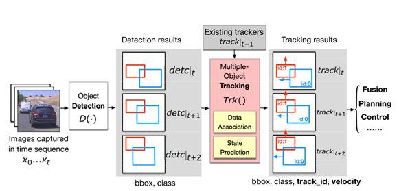 新技术可有效地使用目标检测的对抗示例欺骗多目标跟踪