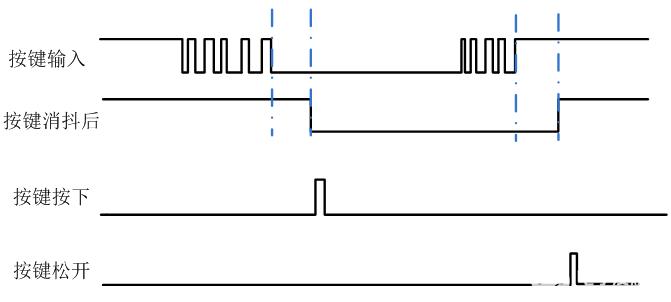 【紫光同创国产FPGA教程】【第六章】PDS下按键消抖实验
