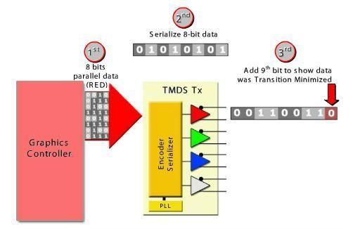 【紫光同创国产FPGA教程】【第九章】HDMI编程测试实验