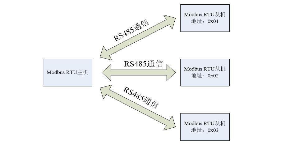 modbus RTU協議設備使用無線代替有線的注意事項