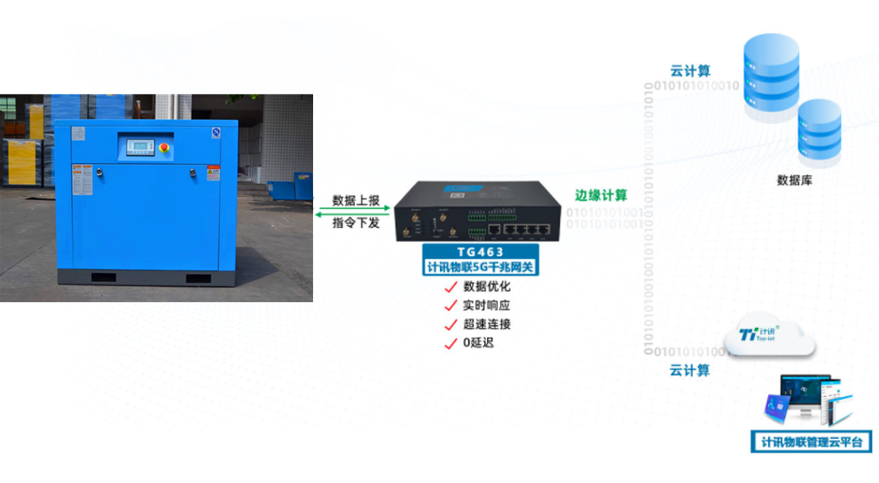 5g工业网关远程压缩机监控维护的功能都有哪些