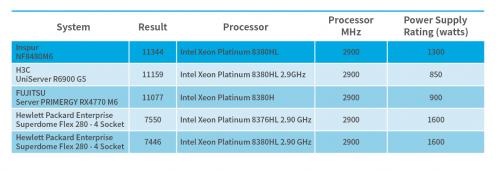 浪潮服务器优秀的计算性能打破了SEPCpower测试记录