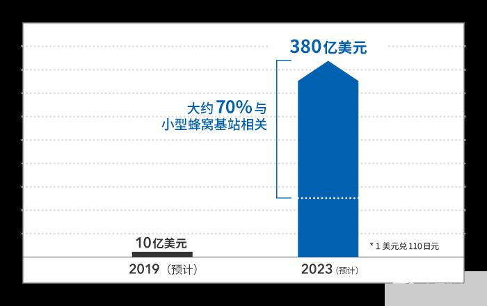 5G天线技术要求更高 分解支持5g通信的新天线技术