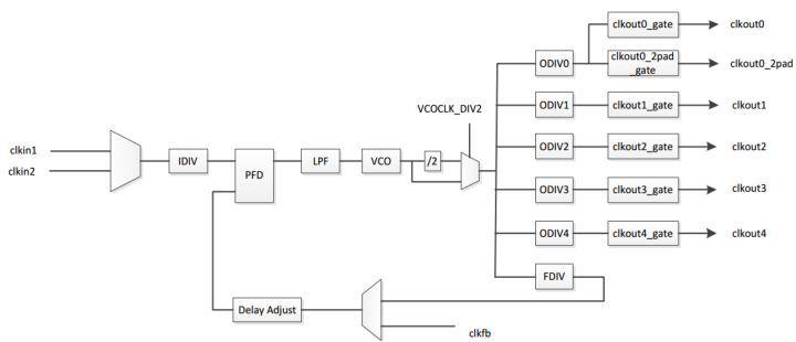 【紫光同創國產FPGA教程】【第四章】PDS下PLL實驗
