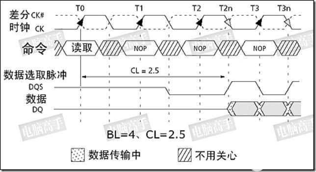 【紫光同创国产FPGA教程】【第十章】DDR3读写测试实验