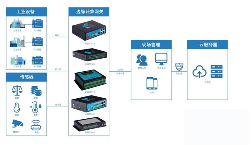 工业物联网网关的智能工厂应用以及优势分析