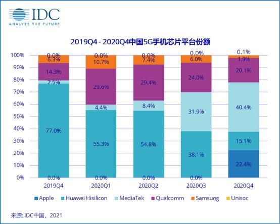 高通已成為2020年5G手機芯片最大的供應商