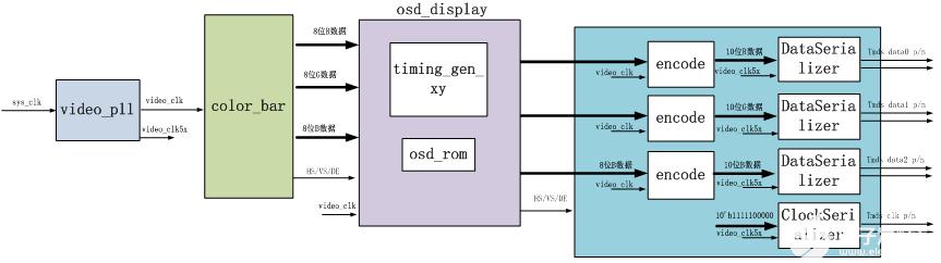 【紫光同創國產FPGA教程】【第十三章】字符顯示實驗