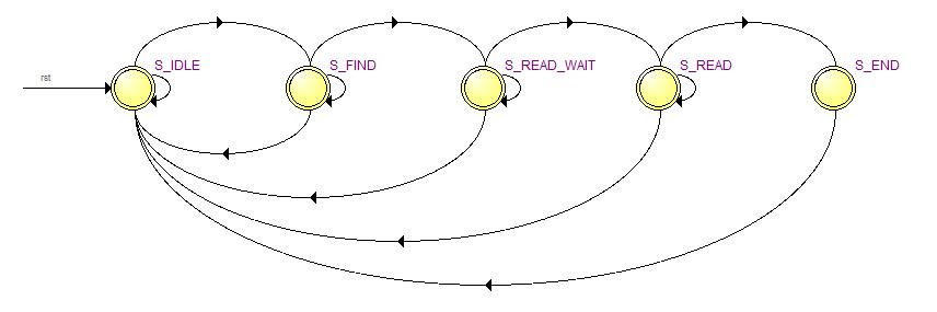 【紫光同创国产FPGA教程】【第十四章】SD卡读取BMP图片显示例程