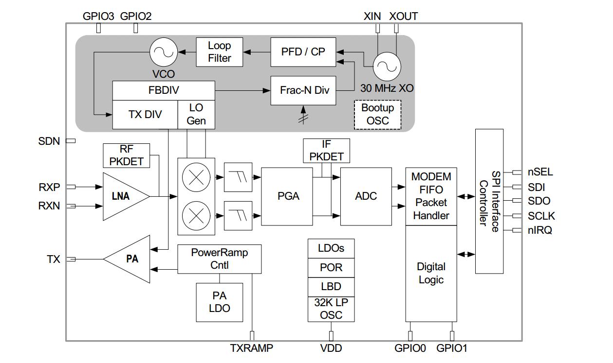 SI4463在智能电网应用及方案参考设计中的应用