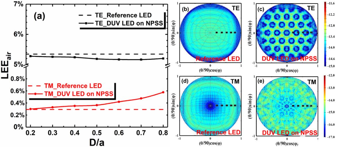 纳米图形衬底对AlGaN基深紫外LED中光子输运的影响