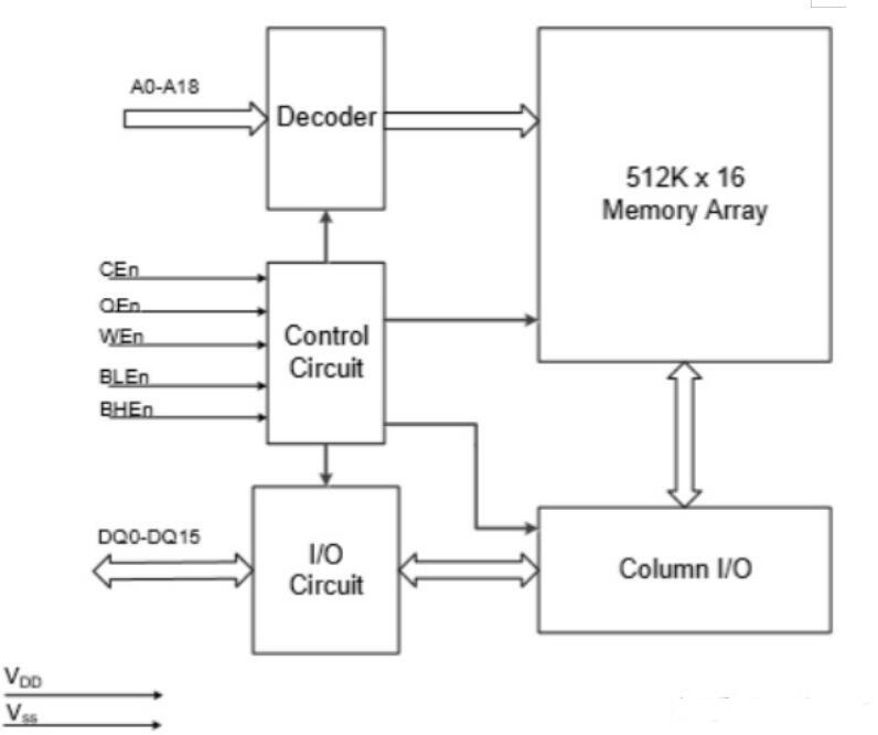 XRAM是一种新的存储器体系结构,它有哪些特点