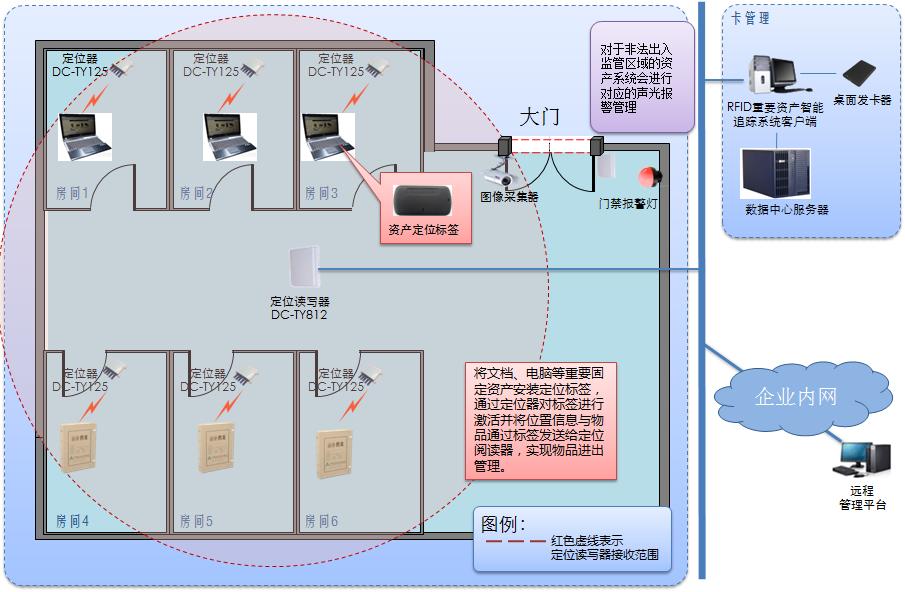 RFID重要资产智能化追踪系统的详细说明