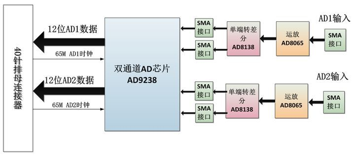 【紫光同创国产FPGA教程】【第十七章】AD实验之AD9238波形显示