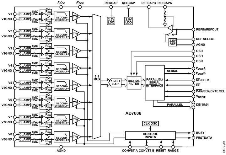 【紫光同创国产FPGA教程】【第十八章】AD实验之AD7606波形显示