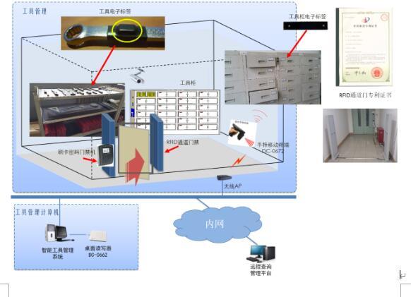 RFID工具仓库智能化管理系统的详细介绍