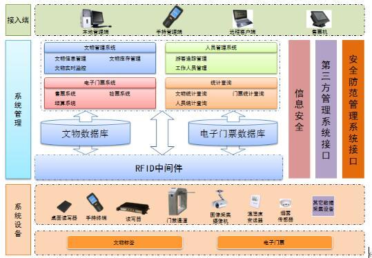 RFID博物馆智能化管理系统的组成是怎样的