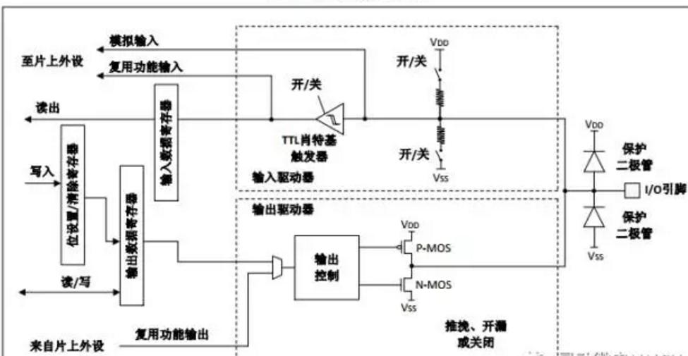 初识灵动微MM32 GPIO,它的基本结构是怎样的