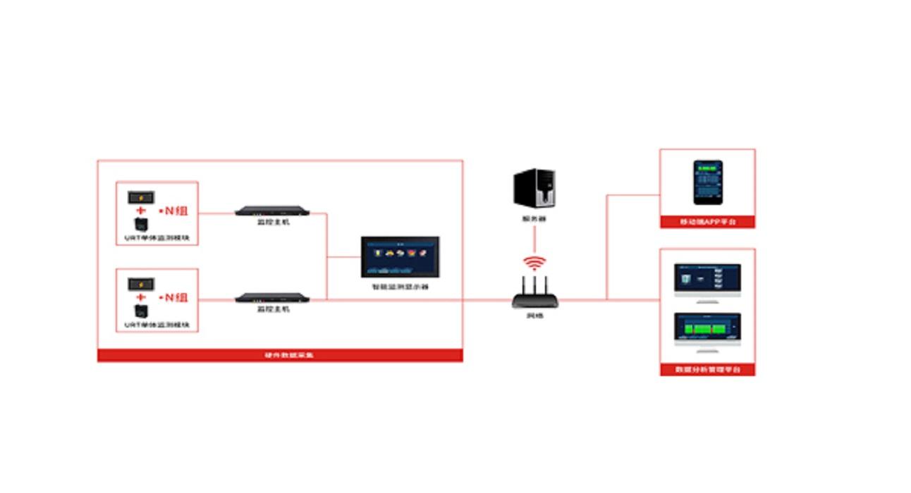 蓄电池在线监测系统的功能与特点是什么
