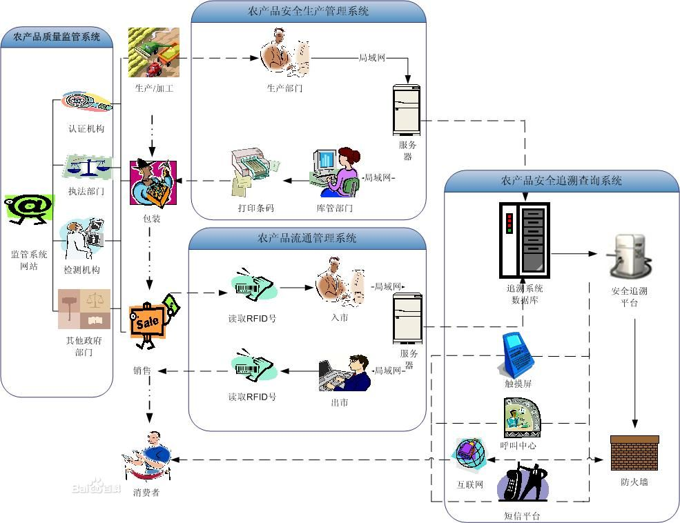 农业物联网系统的四大应用优势是怎样的