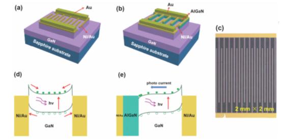 利用極化效應實現自驅動模式的GaN基紫外光電探測器