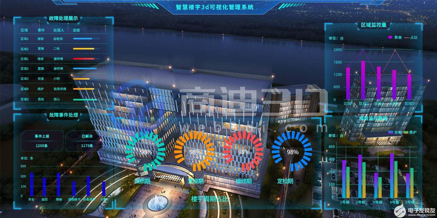 楼宇建筑3D模型+可视化建模是指楼宇互动时产生的数据