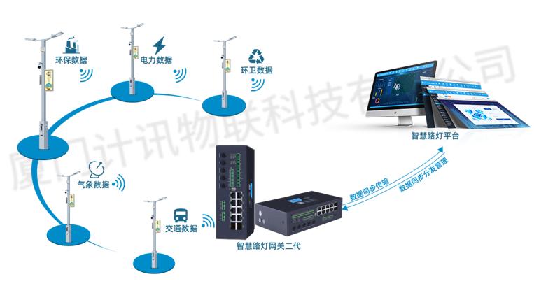 智慧路灯建设方案之智慧灯杆网关功能的介绍