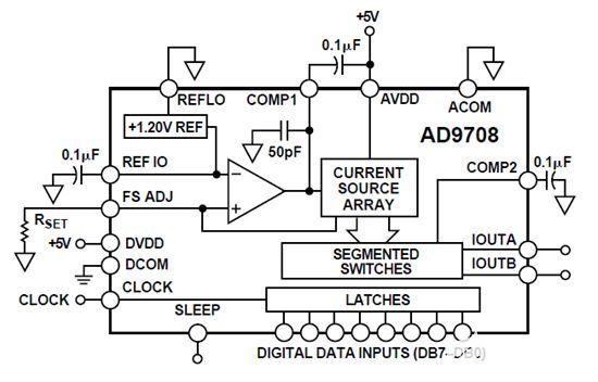 【紫光同創國產FPGA教程】【第十九章】ADDA測試例程