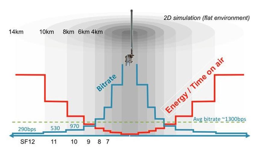 分析:SX1301吞吐量是SX1276/8的多少倍