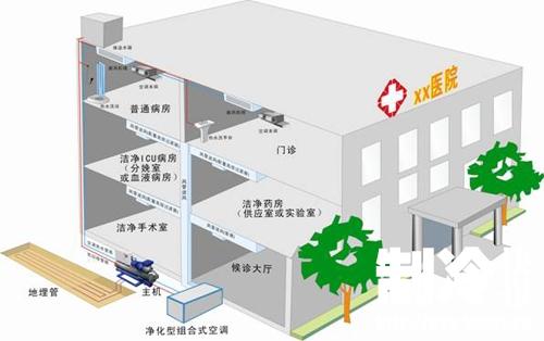 如何實現暖通中央空調系統的運維管理