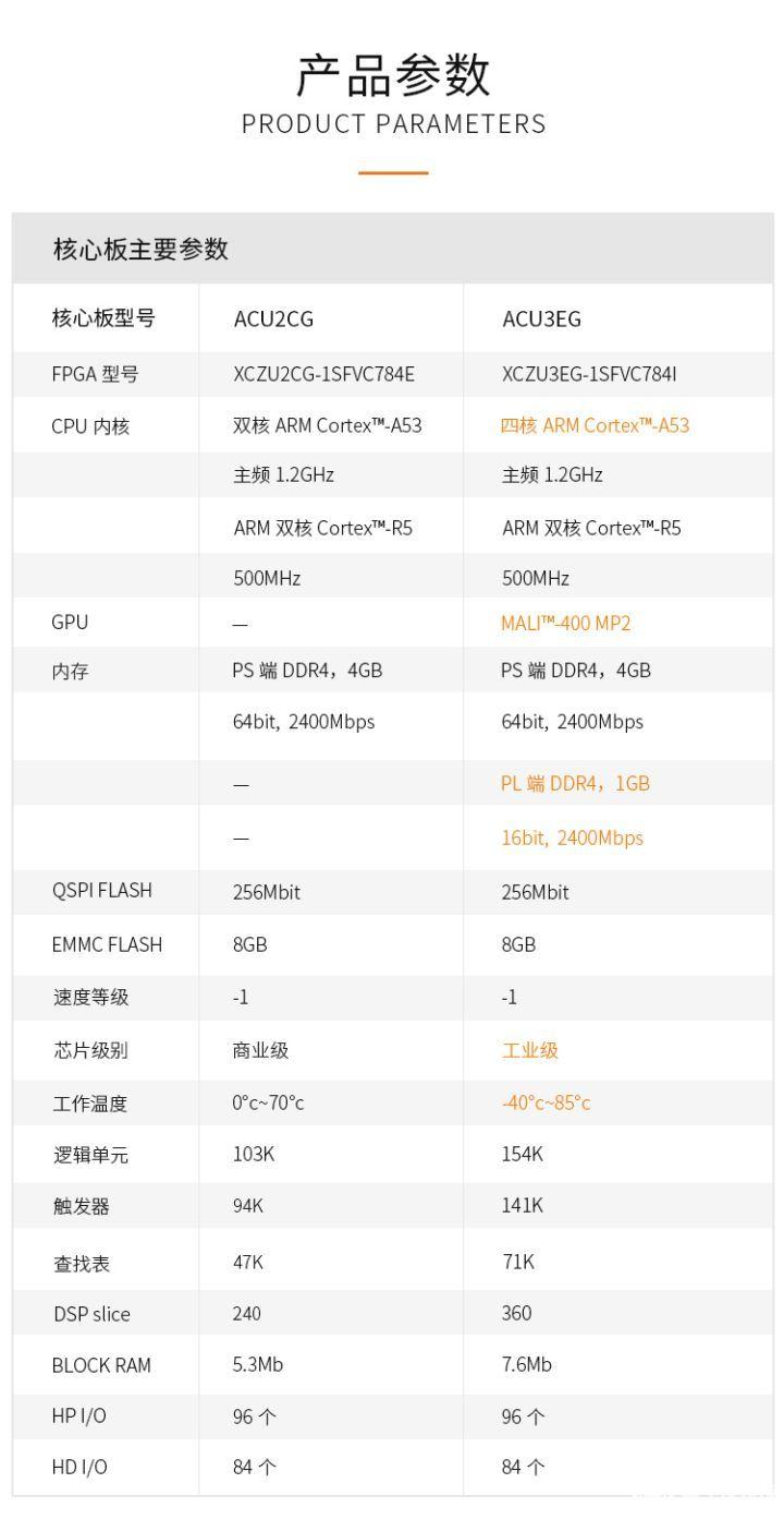 ACU2CG MPSOC核心板发布 Xilinx Zynq UltraScale+MPSoC再添一员