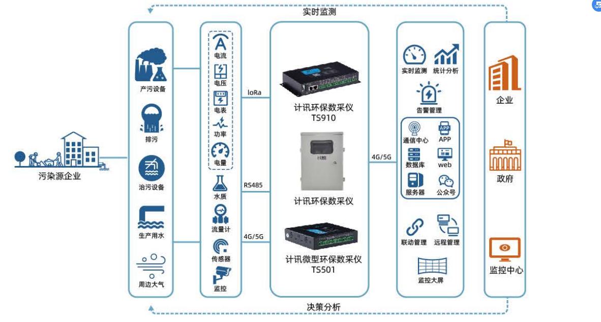 5G环保数采仪在造纸厂污水处理监测中的应用