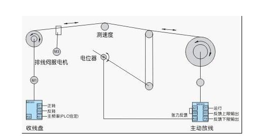 变频器在焊丝层绕机系统解决方案,它有什么优势