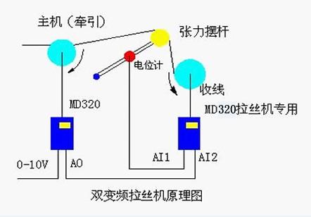 双变频拉丝机系统方案及调试的详细说明