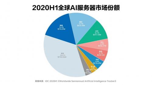 浪潮服务器市占率登顶全球第一未来人工智能服务器市...