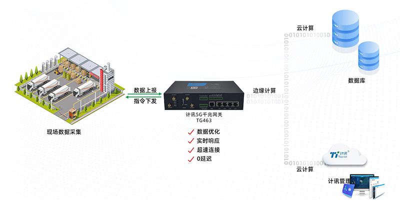 5G无线采集网关TG463功能配置的详细介绍