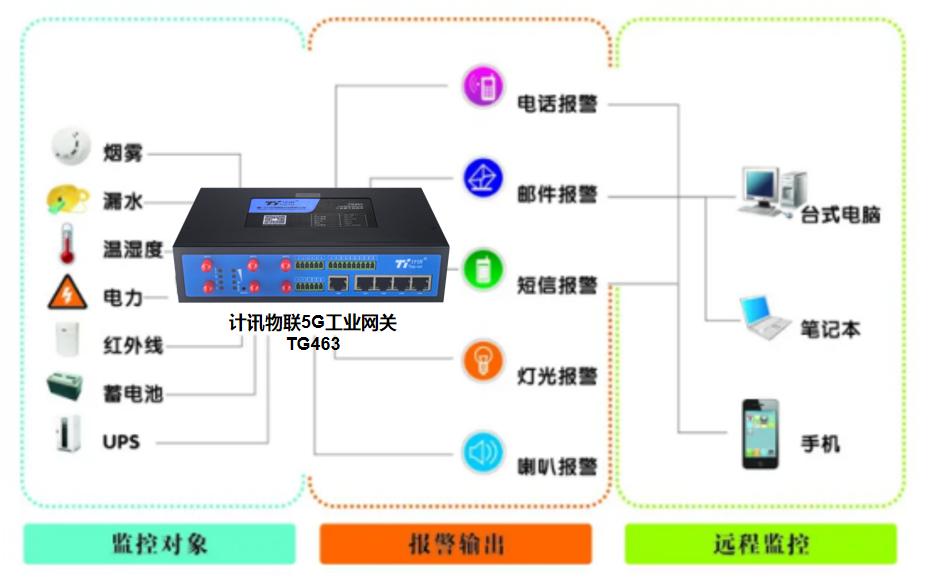 5G工业物联网网关应用于无人值守机房远程监控