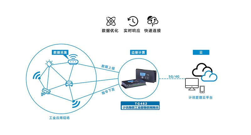 5G物联网数据采集网关在智能车间中的应用