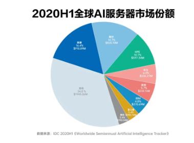 浪潮服务器为全球AI的发展提供了可靠支撑