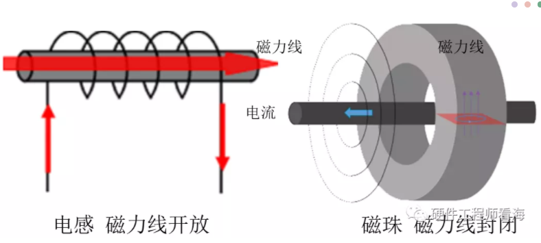 磁珠和电感有什么区别?电感和磁珠的6大区别分析