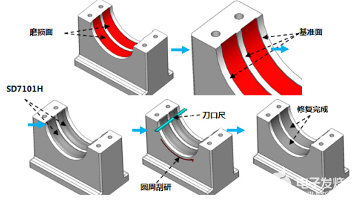 轴承座磨损垫铜皮如何解决,有什么有效方法