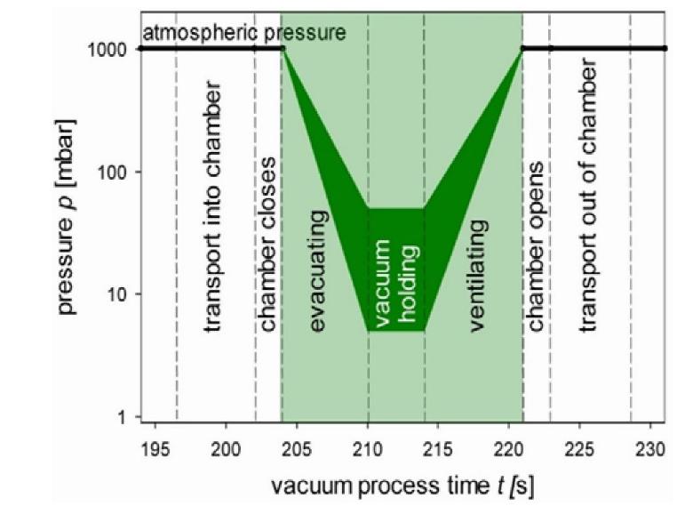 浅谈smt真空回流焊接机炉温曲线的特点