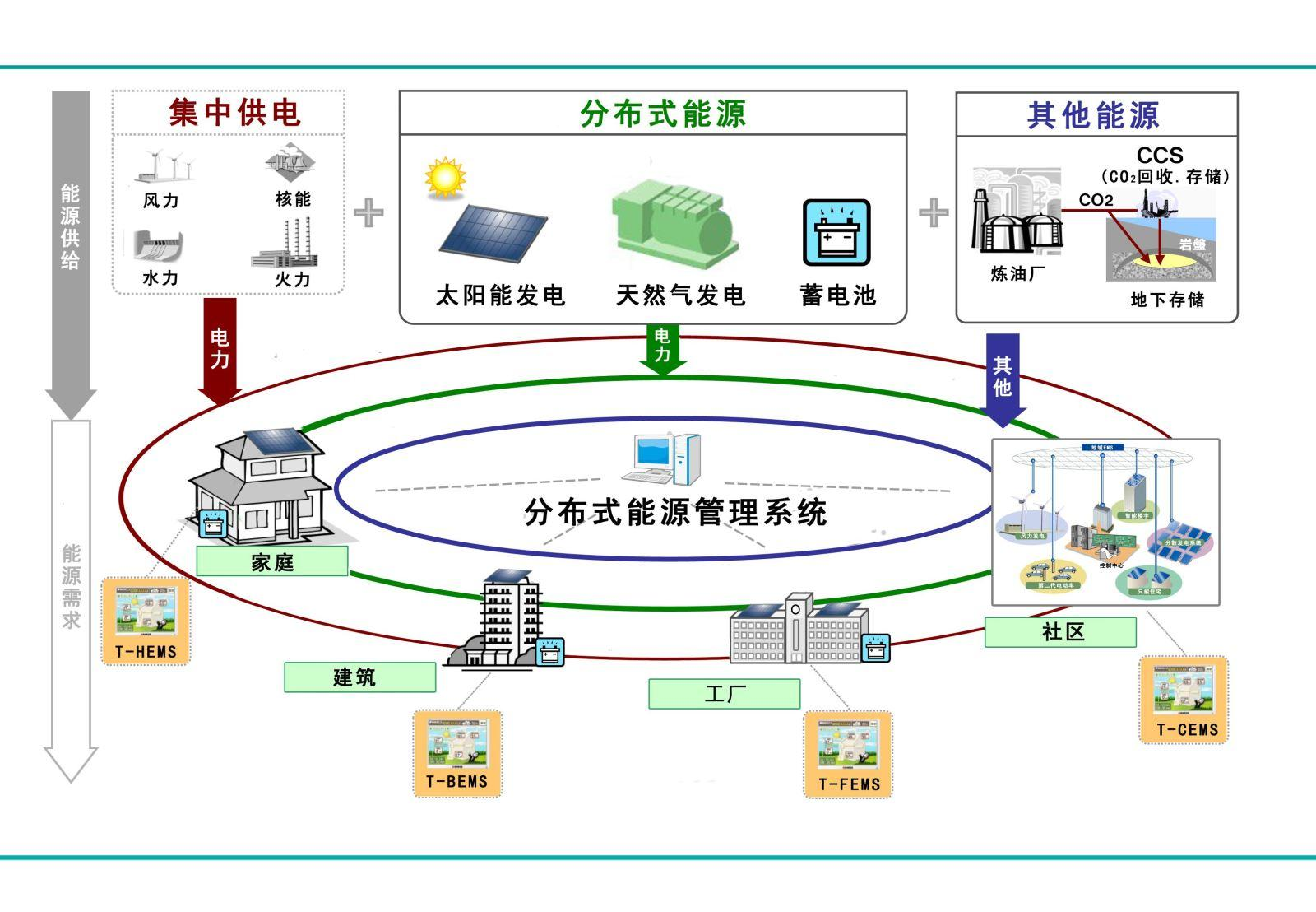 能源管理系統的優勢介紹