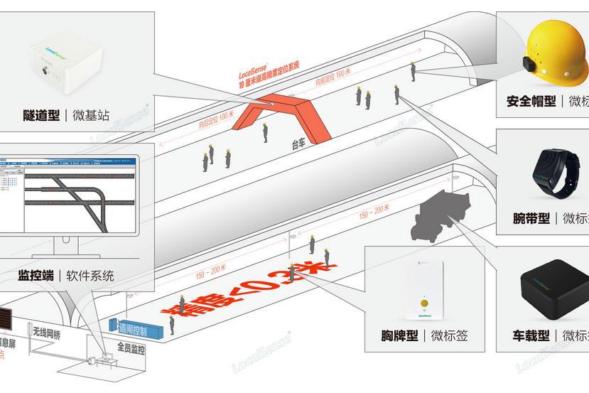 UWB隧道人員定位系統的特點